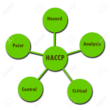 Starting Your HACCP Program