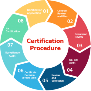 Plugged In Review >> ISO 9001 Certification Process