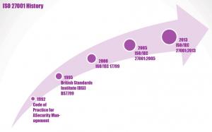ISO 27001 History