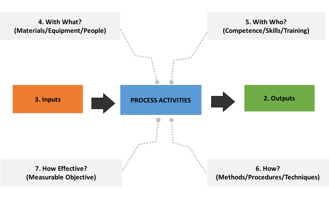 process of writing a will